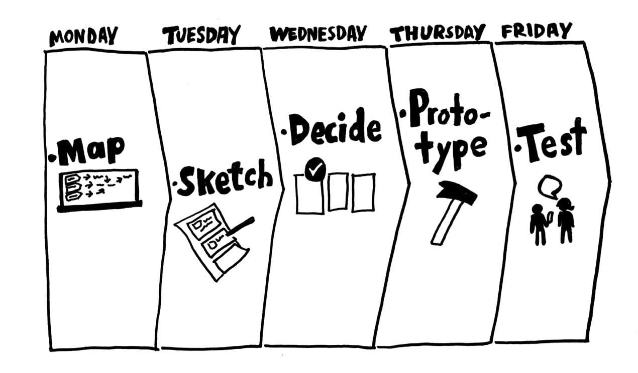 Design Sprint. Exemplo de Fluxo criado pelo Jack Knapp